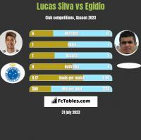 Lucas Silva vs Egidio h2h player stats