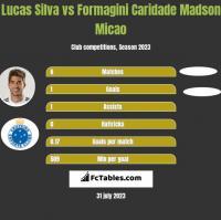 Lucas Silva vs Formagini Caridade Madson Micao h2h player stats