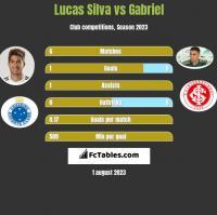 Lucas Silva vs Gabriel h2h player stats
