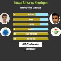 Lucas Silva vs Henrique h2h player stats