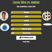 Lucas Silva vs Jadson h2h player stats