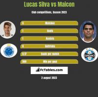Lucas Silva vs Maicon h2h player stats
