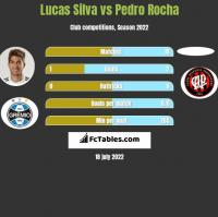 Lucas Silva vs Pedro Rocha h2h player stats