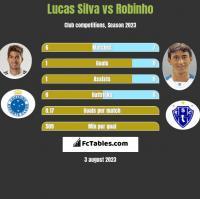 Lucas Silva vs Robinho h2h player stats