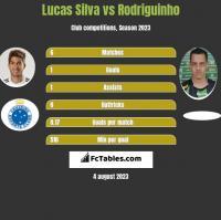Lucas Silva vs Rodriguinho h2h player stats