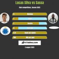 Lucas Silva vs Sassa h2h player stats