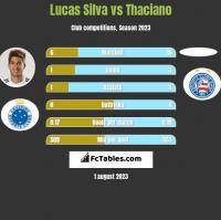 Lucas Silva vs Thaciano h2h player stats