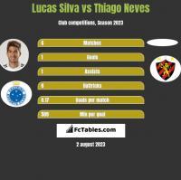 Lucas Silva vs Thiago Neves h2h player stats