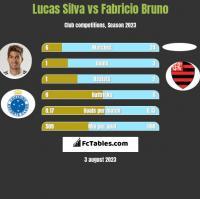 Lucas Silva vs Fabricio Bruno h2h player stats