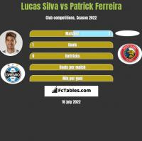 Lucas Silva vs Patrick Ferreira h2h player stats