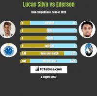 Lucas Silva vs Ederson h2h player stats