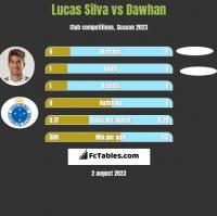 Lucas Silva vs Dawhan h2h player stats