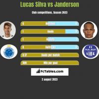 Lucas Silva vs Janderson h2h player stats