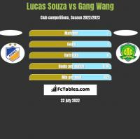 Lucas Souza vs Gang Wang h2h player stats