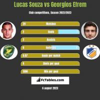Lucas Souza vs Georgios Efrem h2h player stats