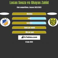 Lucas Souza vs Ghayas Zahid h2h player stats