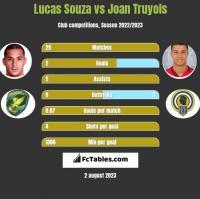 Lucas Souza vs Joan Truyols h2h player stats