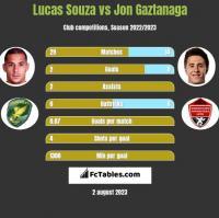 Lucas Souza vs Jon Gaztanaga h2h player stats