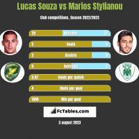 Lucas Souza vs Marios Stylianou h2h player stats