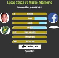 Lucas Souza vs Marko Adamovic h2h player stats