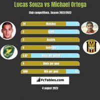 Lucas Souza vs Michael Ortega h2h player stats