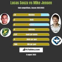 Lucas Souza vs Mike Jensen h2h player stats