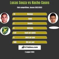Lucas Souza vs Nacho Cases h2h player stats