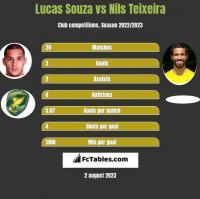 Lucas Souza vs Nils Teixeira h2h player stats