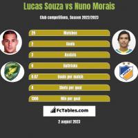Lucas Souza vs Nuno Morais h2h player stats