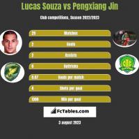 Lucas Souza vs Pengxiang Jin h2h player stats