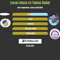 Lucas Souza vs Tamas Kadar h2h player stats