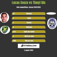 Lucas Souza vs Tianyi Qiu h2h player stats