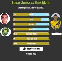 Lucas Souza vs Uros Matic h2h player stats