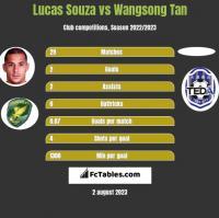 Lucas Souza vs Wangsong Tan h2h player stats