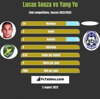 Lucas Souza vs Yang Yu h2h player stats