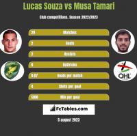 Lucas Souza vs Musa Tamari h2h player stats