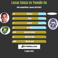Lucas Souza vs Yuanjie Su h2h player stats