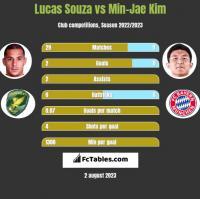 Lucas Souza vs Min-Jae Kim h2h player stats