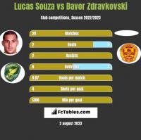 Lucas Souza vs Davor Zdravkovski h2h player stats