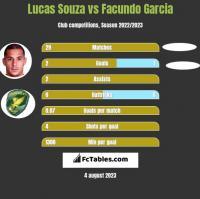 Lucas Souza vs Facundo Garcia h2h player stats