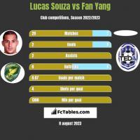 Lucas Souza vs Fan Yang h2h player stats