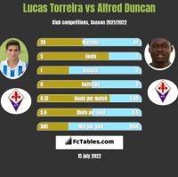 Lucas Torreira vs Alfred Duncan h2h player stats
