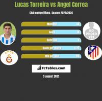 Lucas Torreira vs Angel Correa h2h player stats