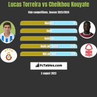 Lucas Torreira vs Cheikhou Kouyate h2h player stats
