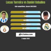 Lucas Torreira vs Daniel Ceballos h2h player stats