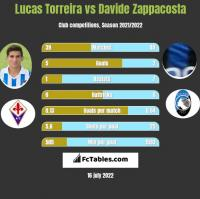 Lucas Torreira vs Davide Zappacosta h2h player stats