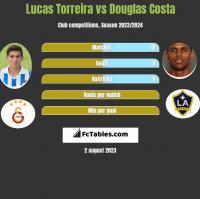 Lucas Torreira vs Douglas Costa h2h player stats