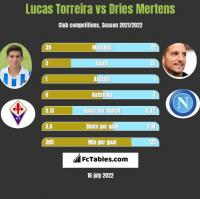 Lucas Torreira vs Dries Mertens h2h player stats