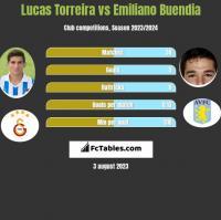 Lucas Torreira vs Emiliano Buendia h2h player stats