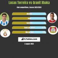 Lucas Torreira vs Granit Xhaka h2h player stats